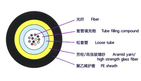 central tube fiber optic cable