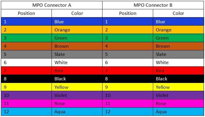 type A MPO Polarity color