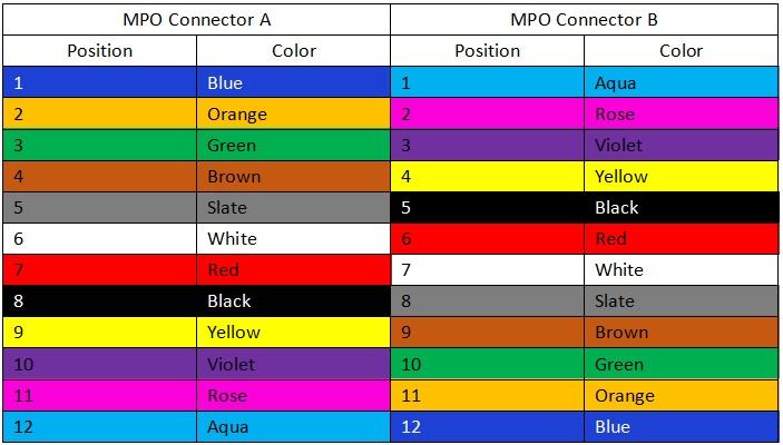 type B MPO Polarity color
