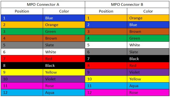 type C MPO Polarity color