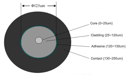 How to Grade Fibre Patch Leads